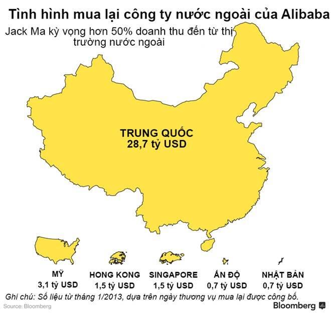 Alibaba đang bành trướng như thế nào?